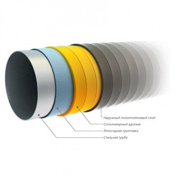 Антикоррозийная изоляция трубы ТУ 1390-002-79580093-2006 для строительства газопроводов, трехслойное покрытие 3ВУС
